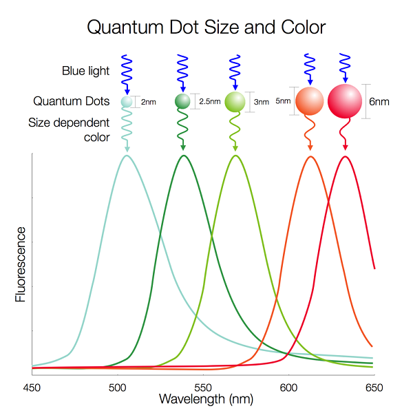 Quantum Dots Nanotechnology Meets Displays Radiant Vision Systems