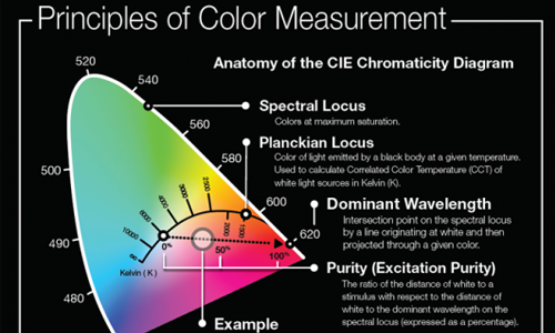 Seminar: Light and Color Measurement