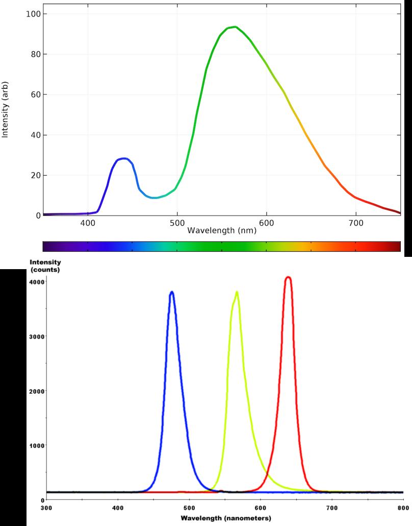 Rhapsody in Blue: Understanding Blue Light & Blue LEDs