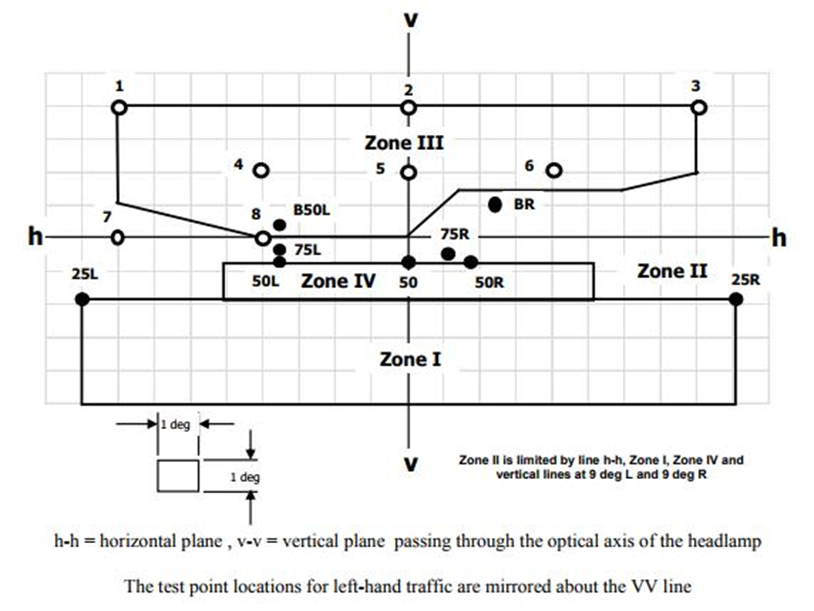 ECE R112 Headlamp Test Points