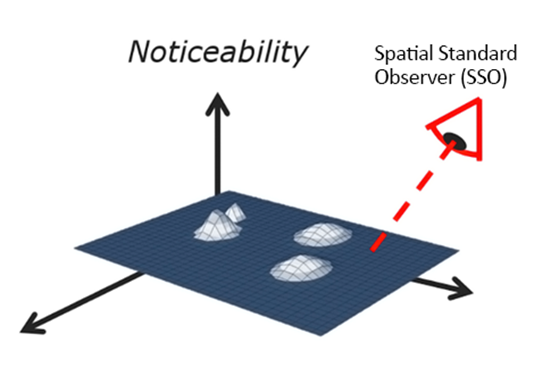 TrueMURA: Spatial Standard Observer Just Noticeable Difference