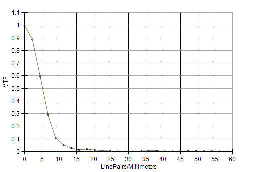 TT-ARVR: MTF Slant Edge Graph