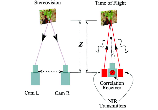 stereovision vs Time of flight sensing