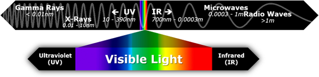 electromagnetic spectrum_visible light