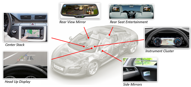 Automotive display integration sites