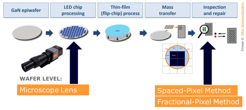 MicroLED fabrication process steps