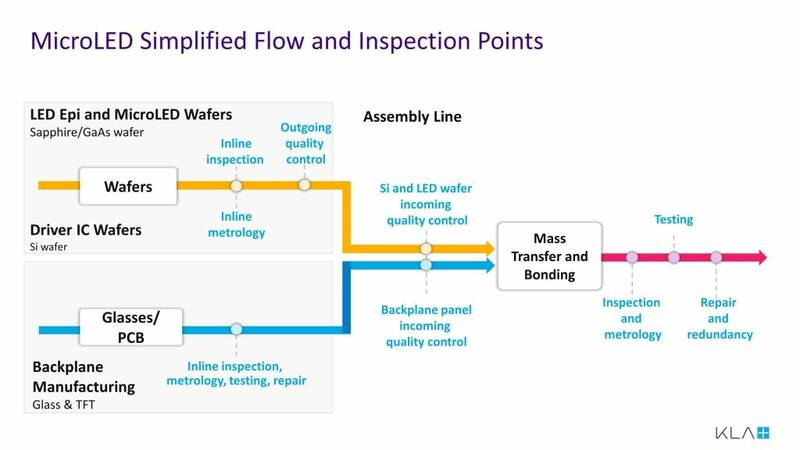 MicroLED inspection points