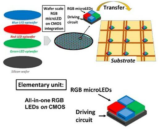 microled fabrication_1